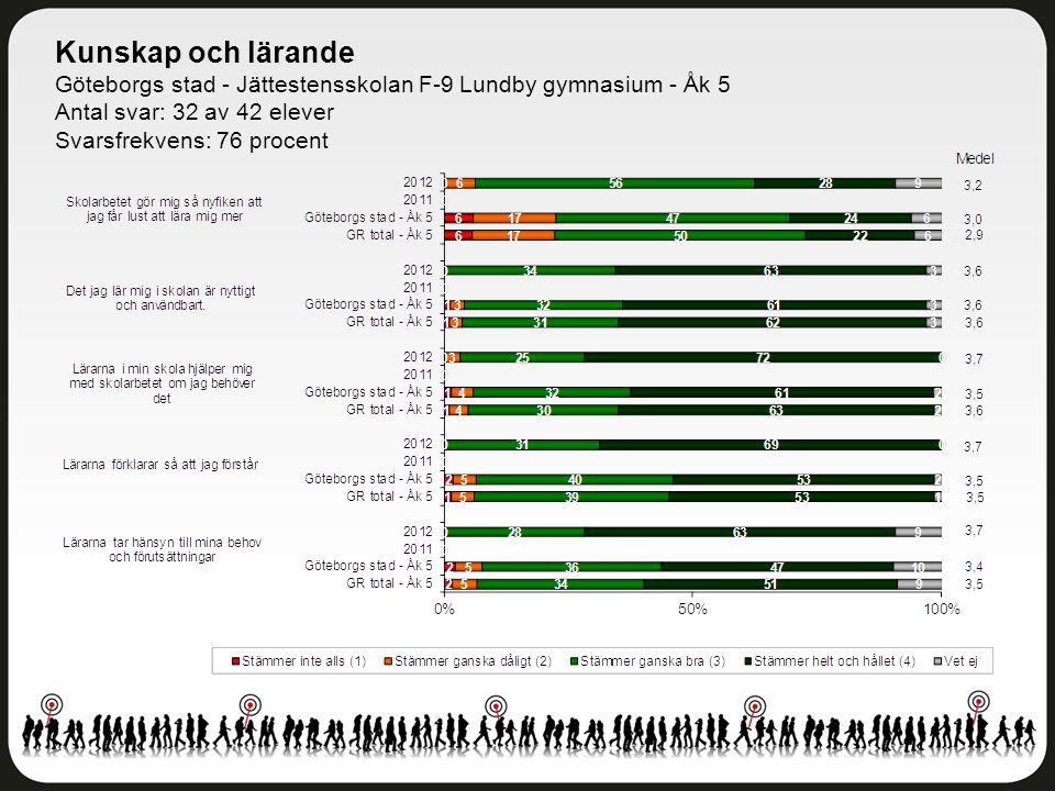 Kunskap och lärande Göteborgs stad - Jättestensskolan F-9 Lundby gymnasium - Åk 5 Antal svar: 32 av 42 elever Svarsfrekvens: 76 procent
