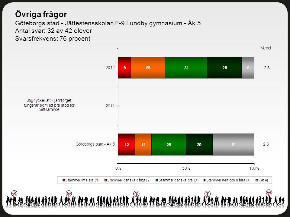 Övriga frågor Göteborgs stad - Jättestensskolan F-9 Lundby gymnasium - Åk 5 Antal svar: 32 av 42 elever Svarsfrekvens: 76 procent