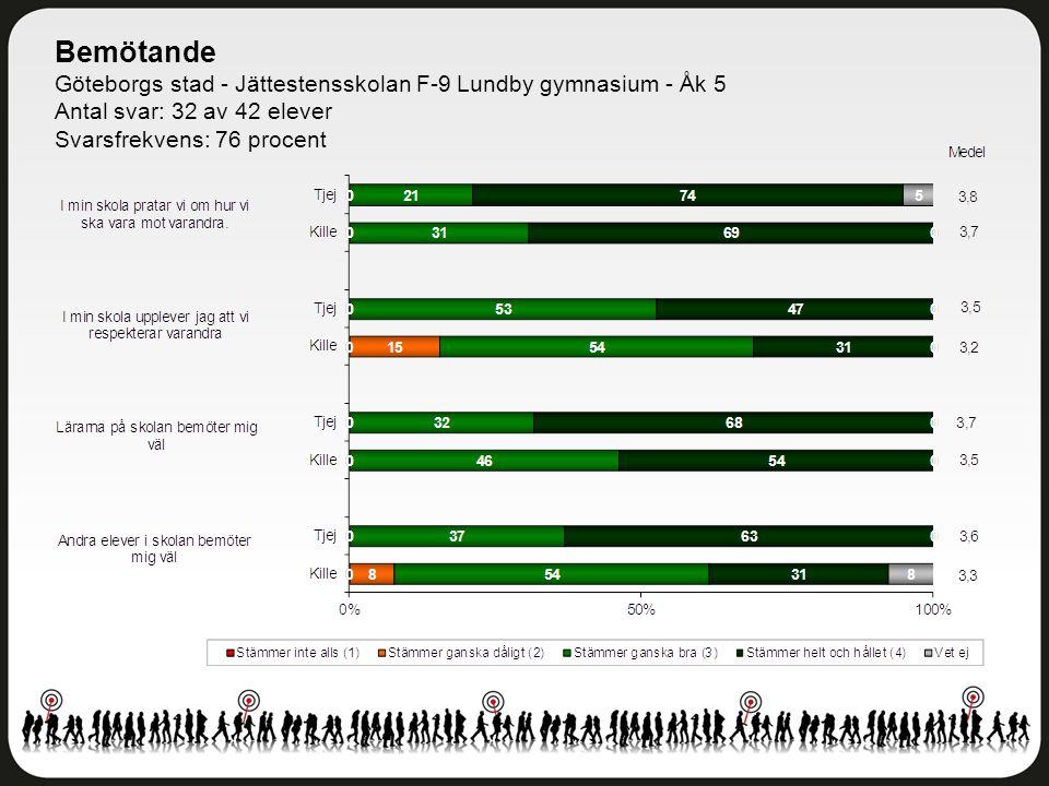 Bemötande Göteborgs stad - Jättestensskolan F-9 Lundby gymnasium - Åk 5 Antal svar: 32 av 42 elever Svarsfrekvens: 76 procent