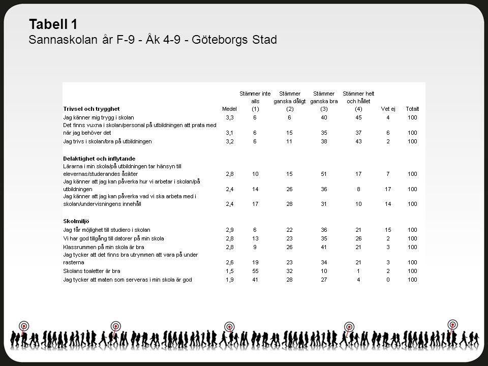 Tabell 1 Sannaskolan år F-9 - Åk 4-9 - Göteborgs Stad