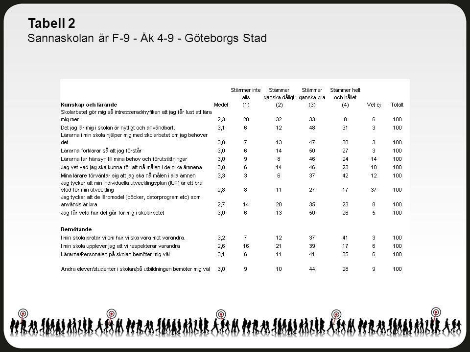Tabell 2 Sannaskolan år F-9 - Åk 4-9 - Göteborgs Stad