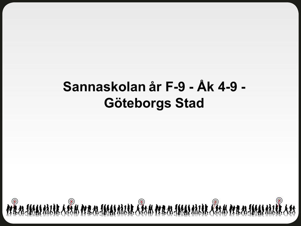 Helhetsintryck Sannaskolan år F-9 - Åk 4-9 - Göteborgs Stad Antal svar: 145