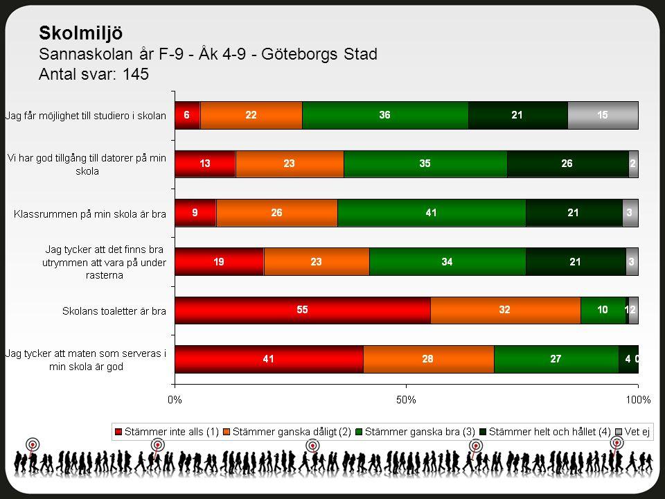 Kunskap och lärande Sannaskolan år F-9 - Åk 4-9 - Göteborgs Stad Antal svar: 145
