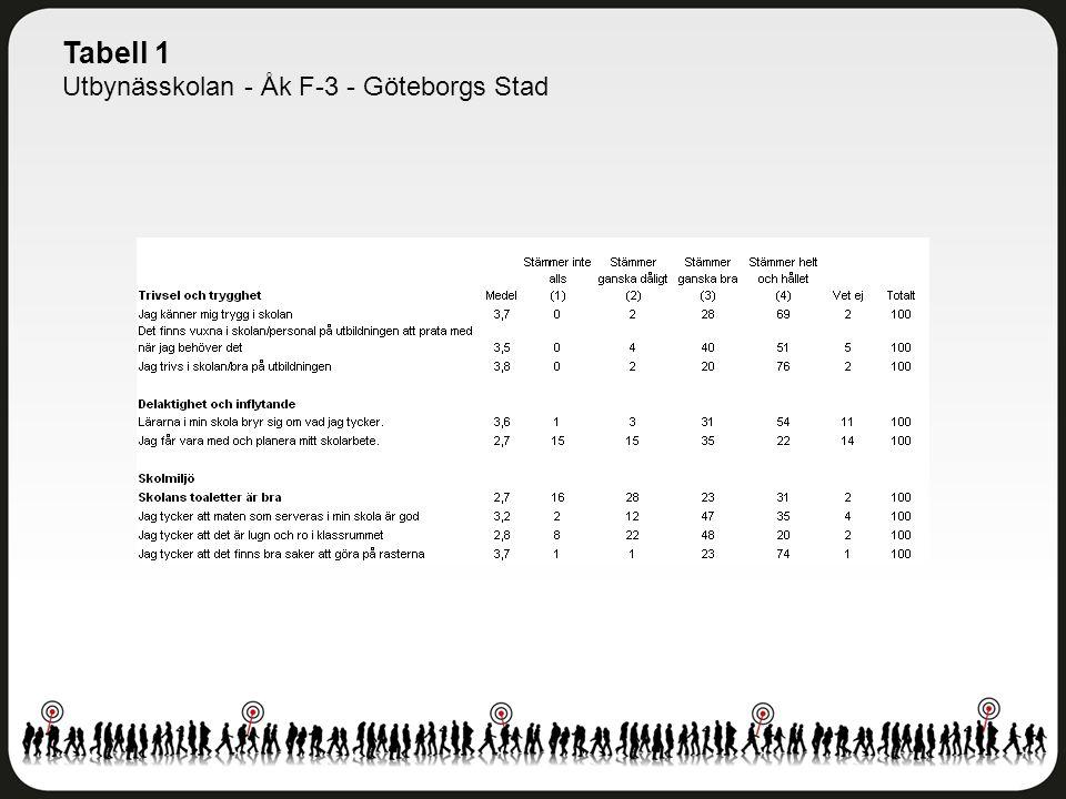 Tabell 1 Utbynässkolan - Åk F-3 - Göteborgs Stad