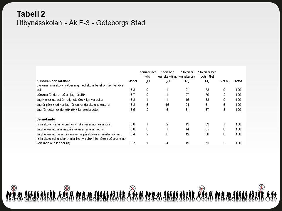 Tabell 2 Utbynässkolan - Åk F-3 - Göteborgs Stad