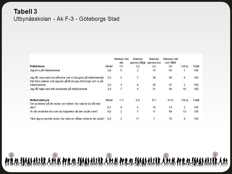Tabell 3 Utbynässkolan - Åk F-3 - Göteborgs Stad