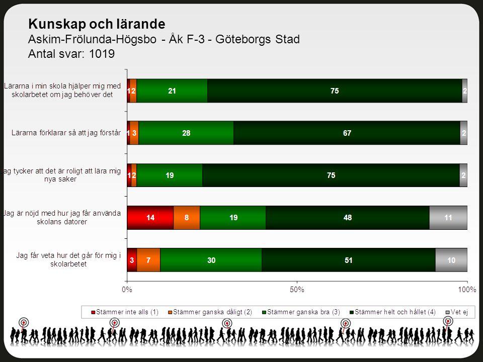 Kunskap och lärande Askim-Frölunda-Högsbo - Åk F-3 - Göteborgs Stad Antal svar: 1019