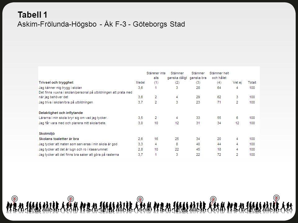 Tabell 1 Askim-Frölunda-Högsbo - Åk F-3 - Göteborgs Stad