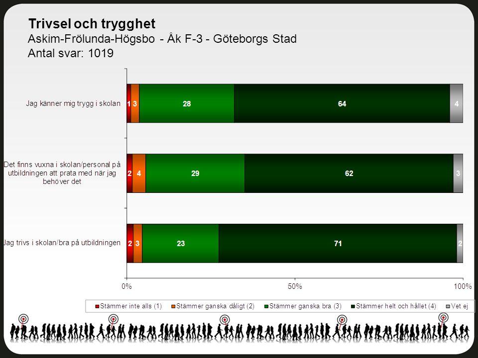 Trivsel och trygghet Askim-Frölunda-Högsbo - Åk F-3 - Göteborgs Stad Antal svar: 1019