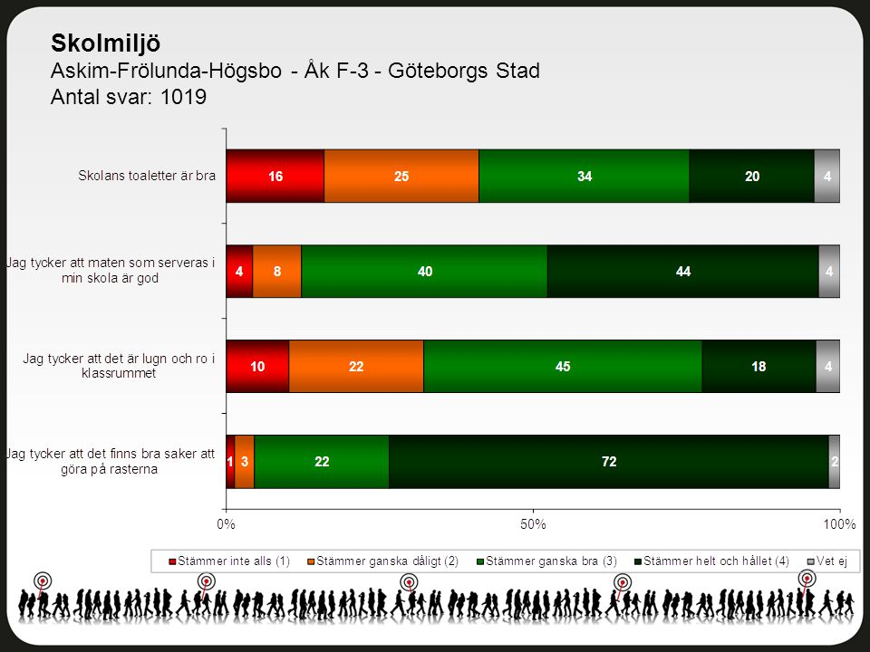 Skolmiljö Askim-Frölunda-Högsbo - Åk F-3 - Göteborgs Stad Antal svar: 1019