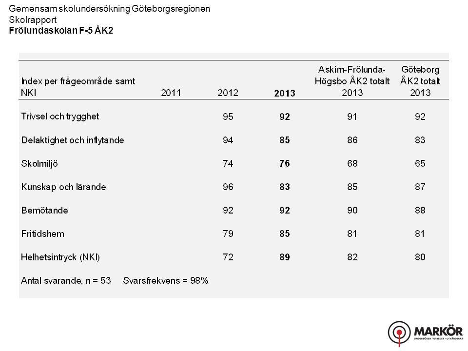 Gemensam skolundersökning Göteborgsregionen Skolrapport, Resultat uppdelat på kön Frölundaskolan F-5 ÅK2 Bemötande