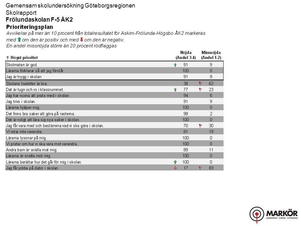 Askim-Frölunda- Högsbo ÅK2 (Andel 4) KVALITETSFAKTOR Delfråga Stämmer helt och hållet Stämmer ganska bra Stämmer ganska dåligt Stämmer inte alls Gemensam skolundersökning Göteborgsregionen Skolrapport Frölundaskolan F-5 ÅK2 Index 2013 I tabellen redovisas svarsfördelningen för respektive fråga.