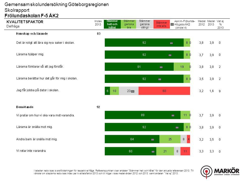 Gemensam skolundersökning Göteborgsregionen Skolrapport, Resultat uppdelat på kön Frölundaskolan F-5 ÅK2 Övriga frågor