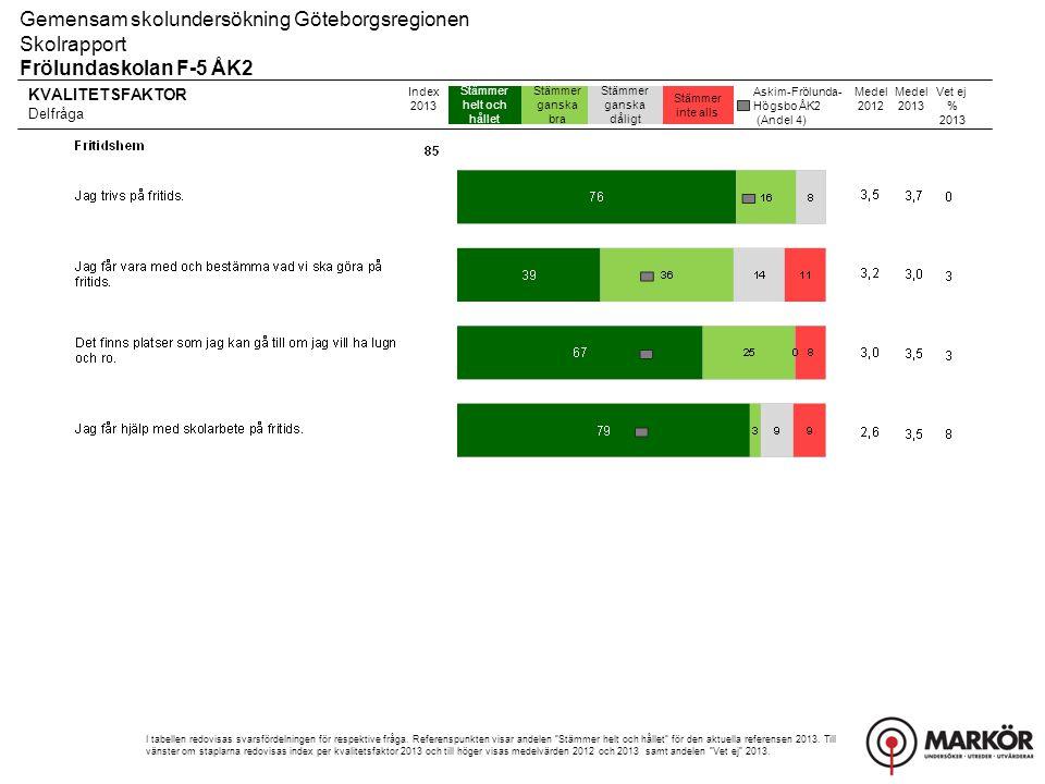 KVALITETSFAKTOR Delfråga Stämmer helt och hållet Stämmer ganska bra Stämmer ganska dåligt Stämmer inte alls Gemensam skolundersökning Göteborgsregionen Skolrapport Frölundaskolan F-5 ÅK2 Index 2013 I tabellen redovisas svarsfördelningen för respektive fråga.