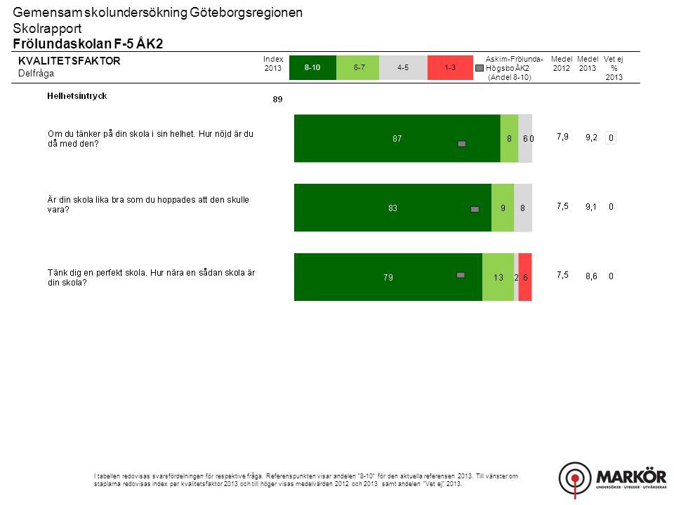 KVALITETSFAKTOR Delfråga 8-106-74-51-3 Gemensam skolundersökning Göteborgsregionen Skolrapport Frölundaskolan F-5 ÅK2 Index 2013 I tabellen redovisas svarsfördelningen för respektive fråga.