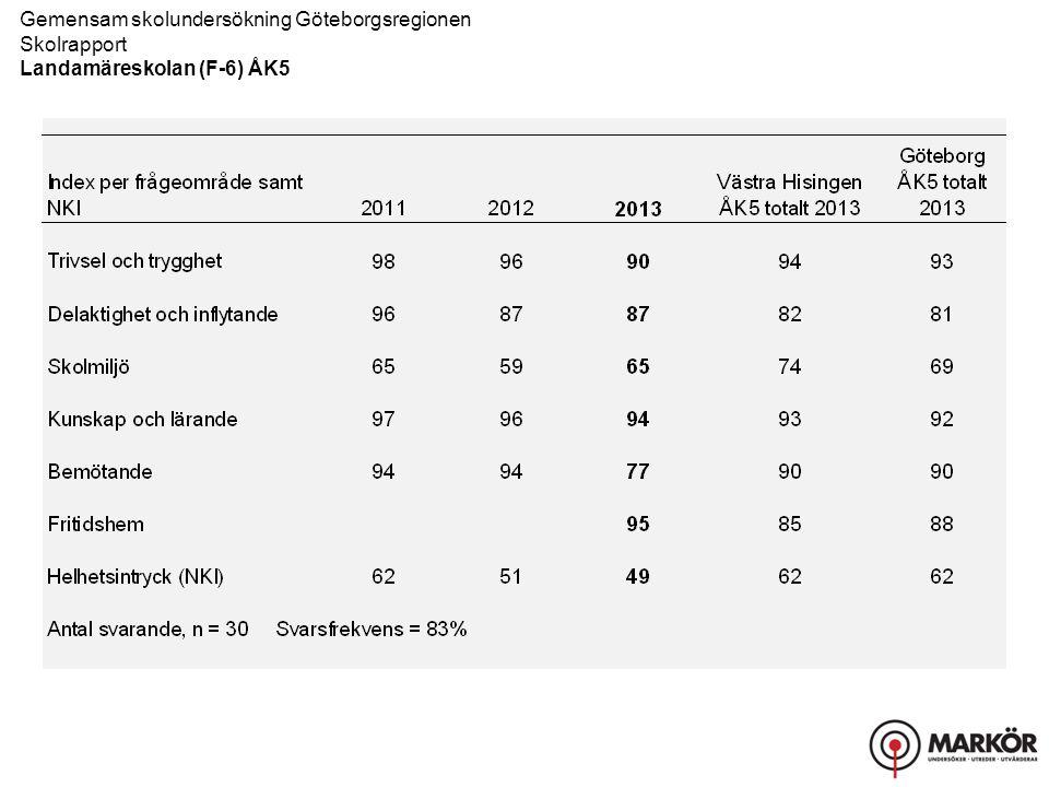 Gemensam skolundersökning Göteborgsregionen Skolrapport, Resultat uppdelat på kön Landamäreskolan (F-6) ÅK5 Kunskap och lärande