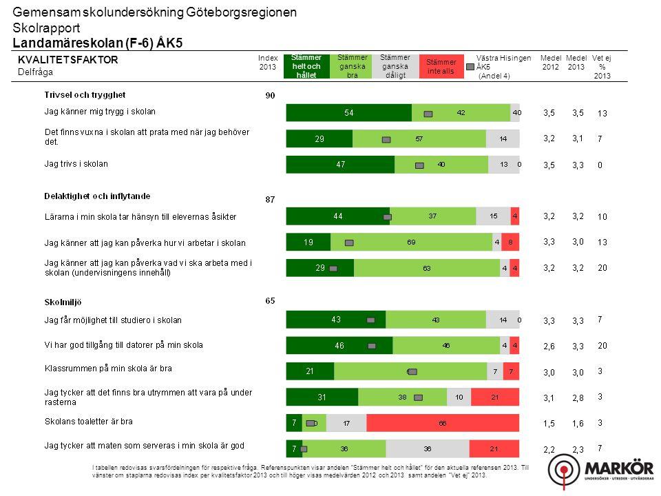 Gemensam skolundersökning Göteborgsregionen Skolrapport, Resultat uppdelat på kön Landamäreskolan (F-6) ÅK5 Fritidshem