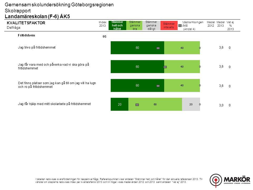 KVALITETSFAKTOR Delfråga 8-106-74-51-3 Gemensam skolundersökning Göteborgsregionen Skolrapport Landamäreskolan (F-6) ÅK5 Index 2013 I tabellen redovisas svarsfördelningen för respektive fråga.