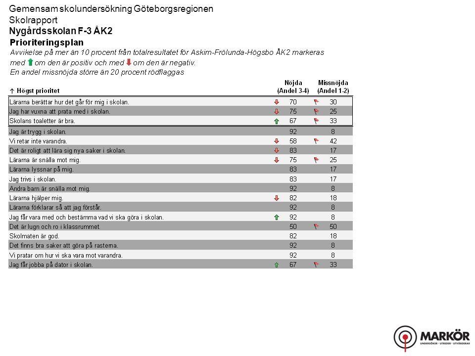 Askim-Frölunda- Högsbo ÅK2 (Andel 4) KVALITETSFAKTOR Delfråga Stämmer helt och hållet Stämmer ganska bra Stämmer ganska dåligt Stämmer inte alls Gemensam skolundersökning Göteborgsregionen Skolrapport Nygårdsskolan F-3 ÅK2 Index 2013 I tabellen redovisas svarsfördelningen för respektive fråga.