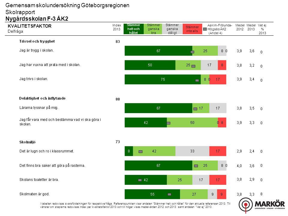 KVALITETSFAKTOR Delfråga Stämmer helt och hållet Stämmer ganska bra Stämmer ganska dåligt Stämmer inte alls Gemensam skolundersökning Göteborgsregionen Skolrapport Nygårdsskolan F-3 ÅK2 Index 2013 I tabellen redovisas svarsfördelningen för respektive fråga.