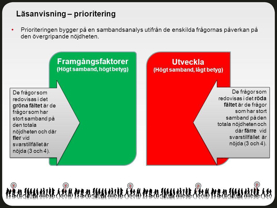 Prioriteringen bygger på en sambandsanalys utifrån de enskilda frågornas påverkan på den övergripande nöjdheten. Läsanvisning – prioritering Utveckla