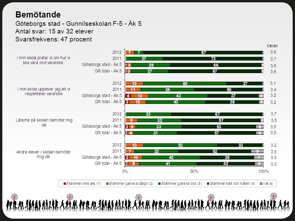 Bemötande Göteborgs stad - Gunnilseskolan F-5 - Åk 5 Antal svar: 15 av 32 elever Svarsfrekvens: 47 procent