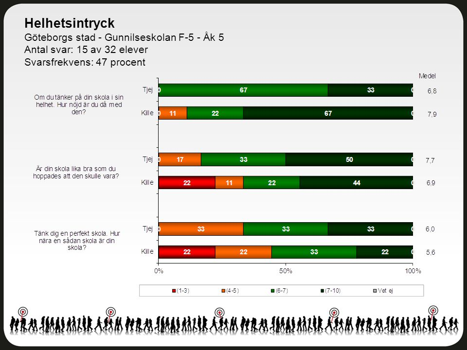 Helhetsintryck Göteborgs stad - Gunnilseskolan F-5 - Åk 5 Antal svar: 15 av 32 elever Svarsfrekvens: 47 procent