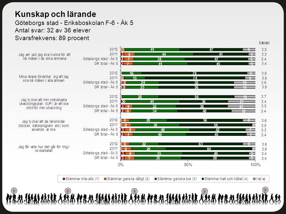 Kunskap och lärande Göteborgs stad - Eriksboskolan F-6 - Åk 5 Antal svar: 32 av 36 elever Svarsfrekvens: 89 procent