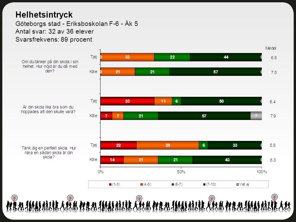 Helhetsintryck Göteborgs stad - Eriksboskolan F-6 - Åk 5 Antal svar: 32 av 36 elever Svarsfrekvens: 89 procent