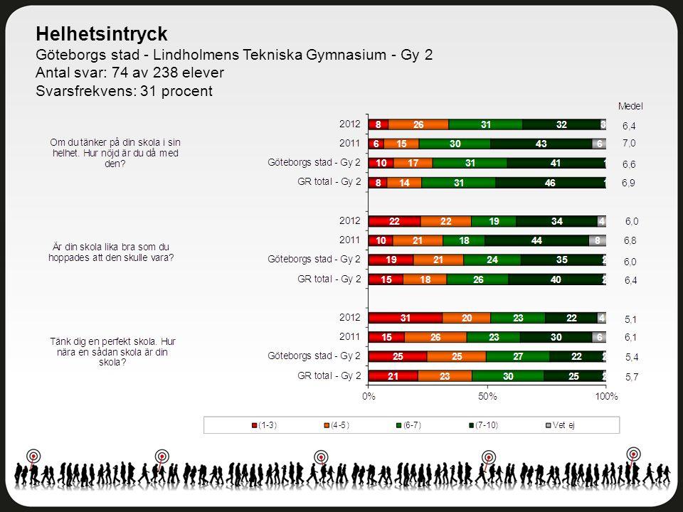 Helhetsintryck Göteborgs stad - Lindholmens Tekniska Gymnasium - Gy 2 Antal svar: 74 av 238 elever Svarsfrekvens: 31 procent
