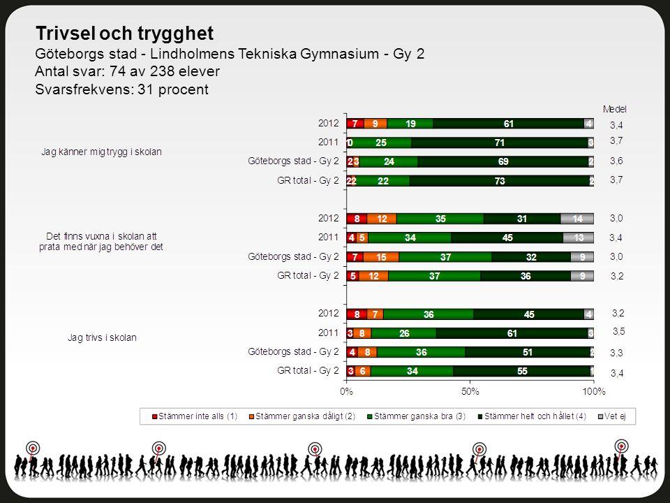 Trivsel och trygghet Göteborgs stad - Lindholmens Tekniska Gymnasium - Gy 2 Antal svar: 74 av 238 elever Svarsfrekvens: 31 procent