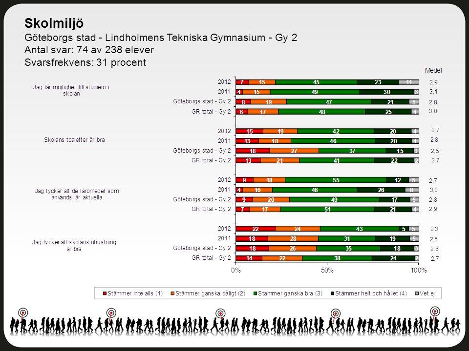 Skolmiljö Göteborgs stad - Lindholmens Tekniska Gymnasium - Gy 2 Antal svar: 74 av 238 elever Svarsfrekvens: 31 procent