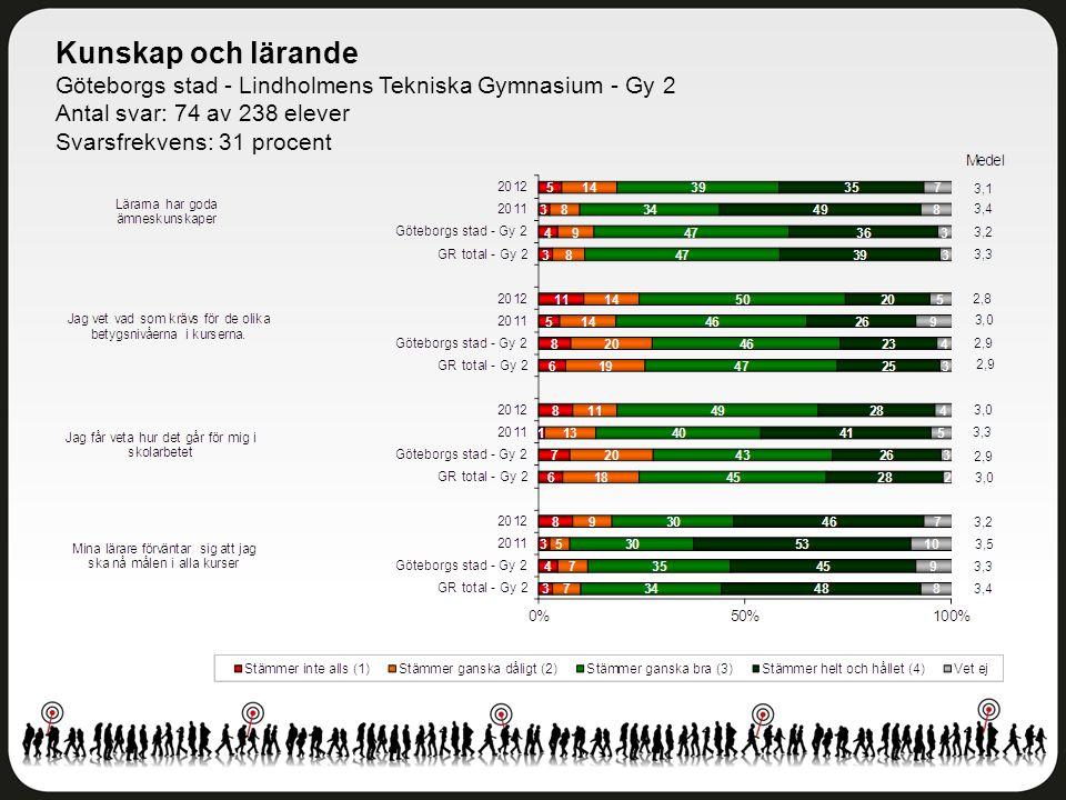 Kunskap och lärande Göteborgs stad - Lindholmens Tekniska Gymnasium - Gy 2 Antal svar: 74 av 238 elever Svarsfrekvens: 31 procent