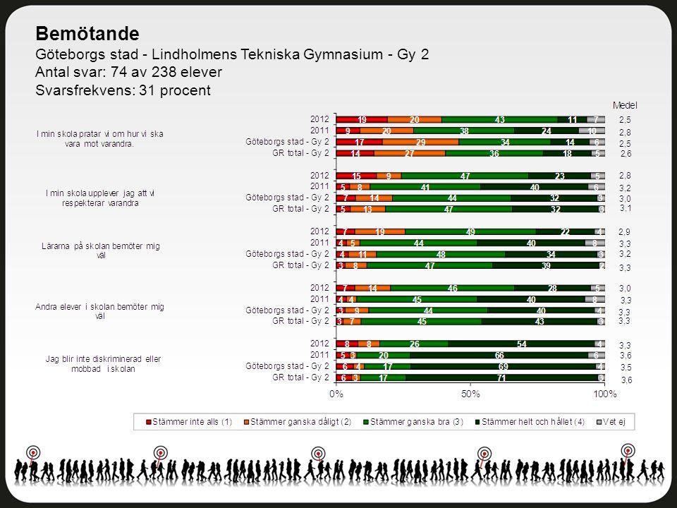 Bemötande Göteborgs stad - Lindholmens Tekniska Gymnasium - Gy 2 Antal svar: 74 av 238 elever Svarsfrekvens: 31 procent