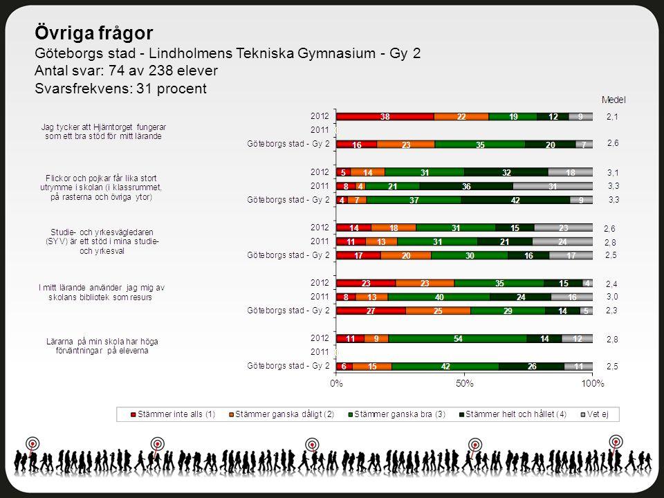 Övriga frågor Göteborgs stad - Lindholmens Tekniska Gymnasium - Gy 2 Antal svar: 74 av 238 elever Svarsfrekvens: 31 procent