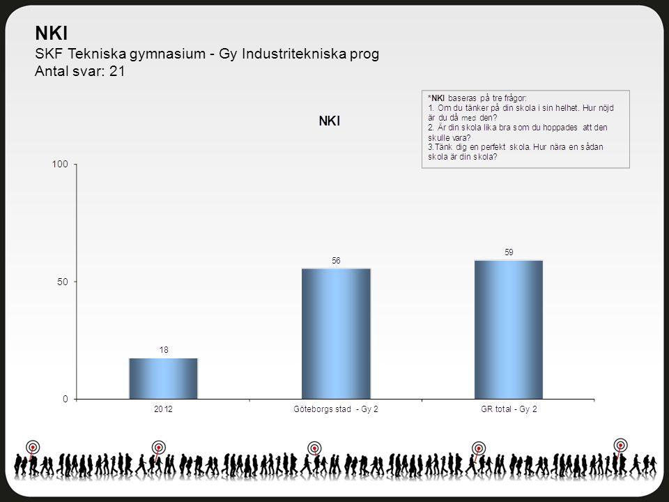 NKI SKF Tekniska gymnasium - Gy Industritekniska prog Antal svar: 21