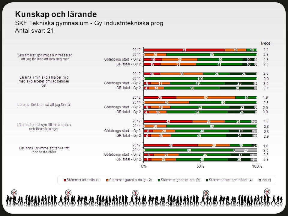 Kunskap och lärande SKF Tekniska gymnasium - Gy Industritekniska prog Antal svar: 21