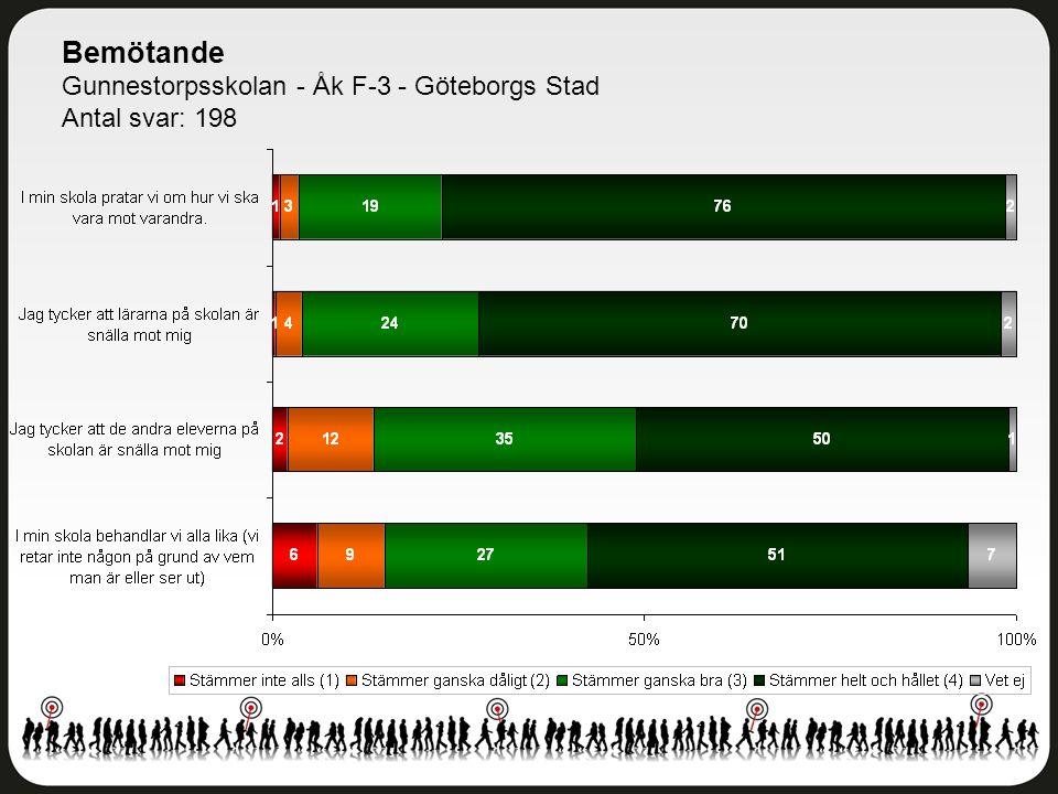 Bemötande Gunnestorpsskolan - Åk F-3 - Göteborgs Stad Antal svar: 198