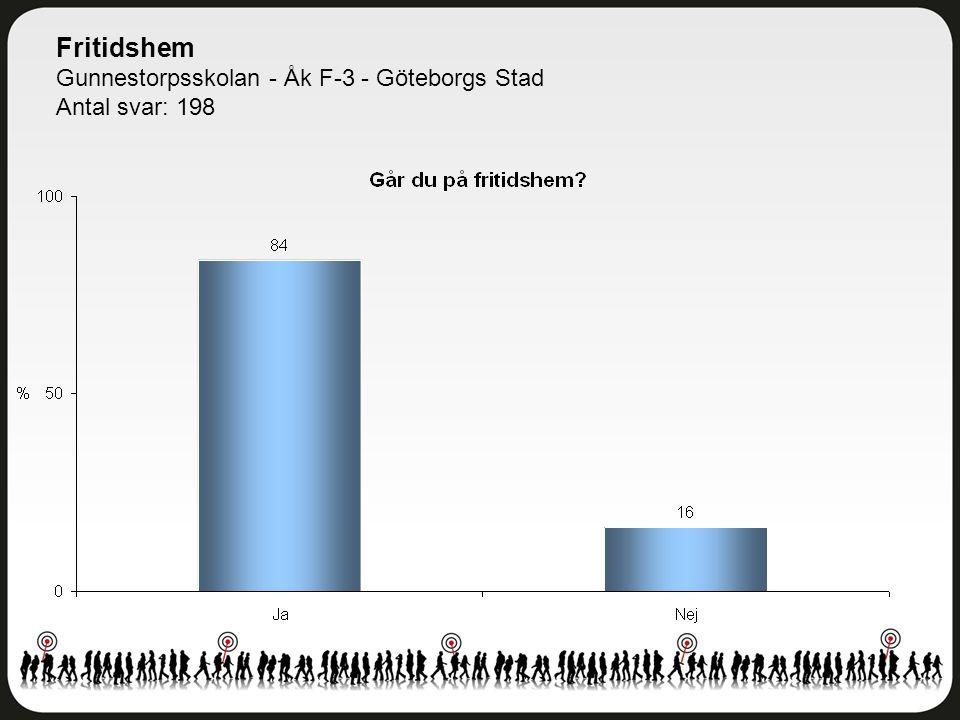 Fritidshem Gunnestorpsskolan - Åk F-3 - Göteborgs Stad Antal svar: 198