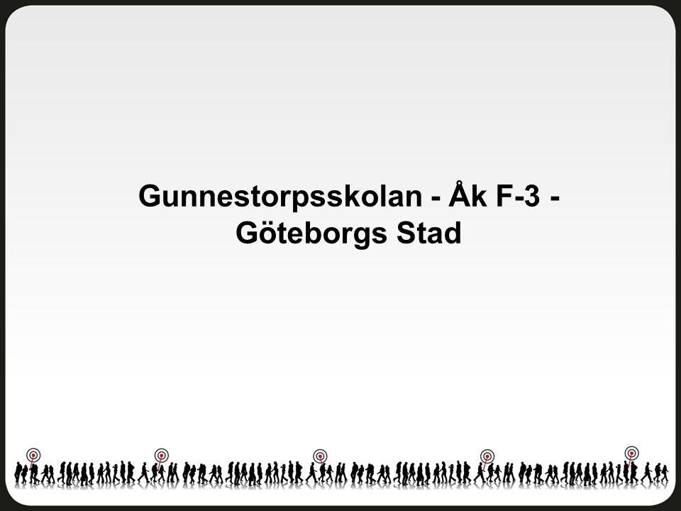 Fritidshem Gunnestorpsskolan - Åk F-3 - Göteborgs Stad Antal svar: 166