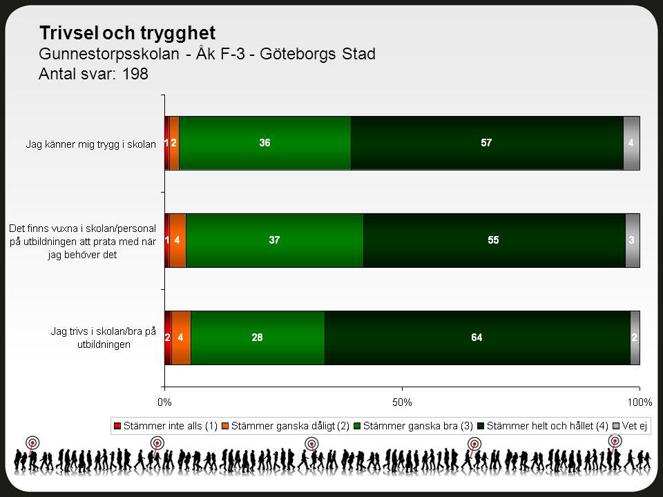 Trivsel och trygghet Gunnestorpsskolan - Åk F-3 - Göteborgs Stad Antal svar: 198