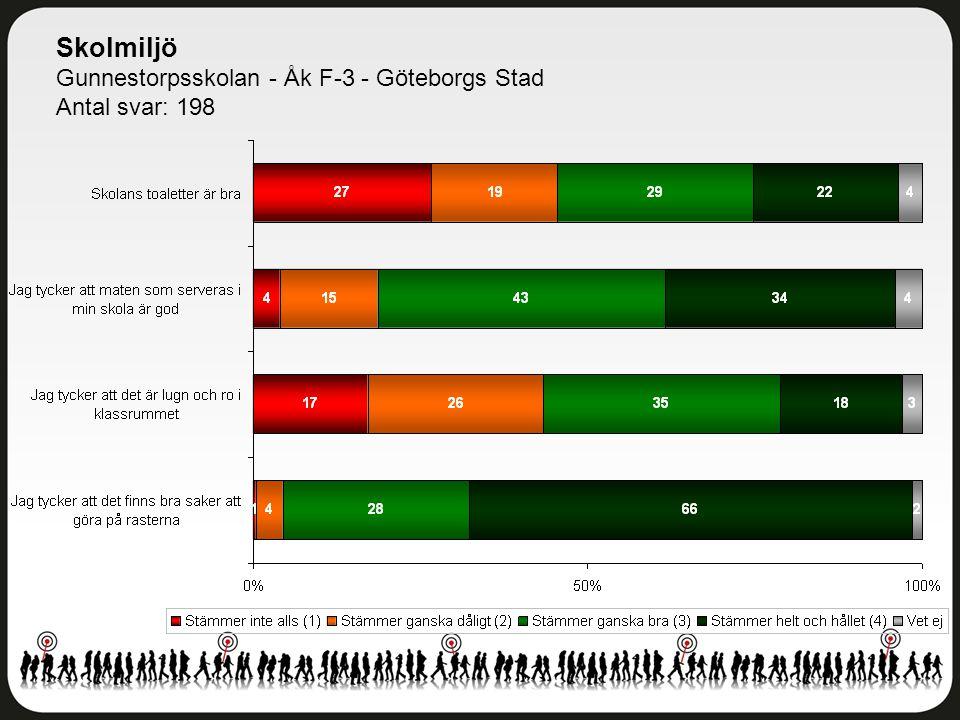 Skolmiljö Gunnestorpsskolan - Åk F-3 - Göteborgs Stad Antal svar: 198