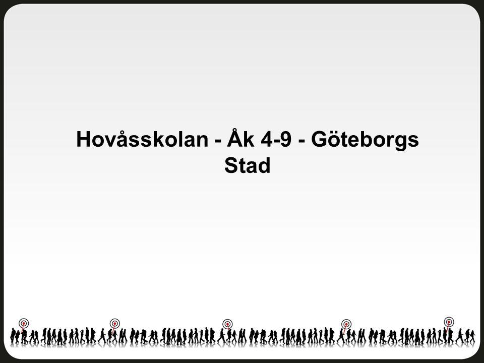 Helhetsintryck Hovåsskolan - Åk 4-9 - Göteborgs Stad Antal svar: 313