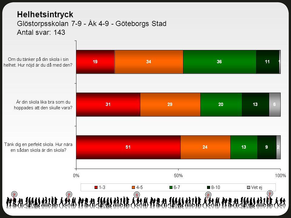 Helhetsintryck Glöstorpsskolan 7-9 - Åk 4-9 - Göteborgs Stad Antal svar: 143
