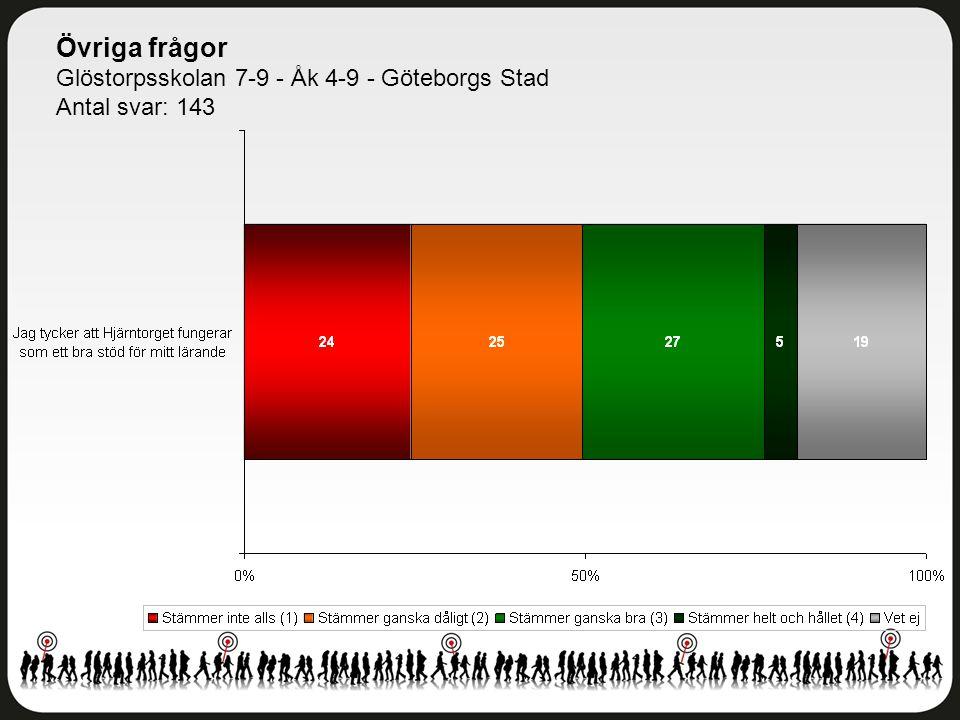 Övriga frågor Glöstorpsskolan 7-9 - Åk 4-9 - Göteborgs Stad Antal svar: 143
