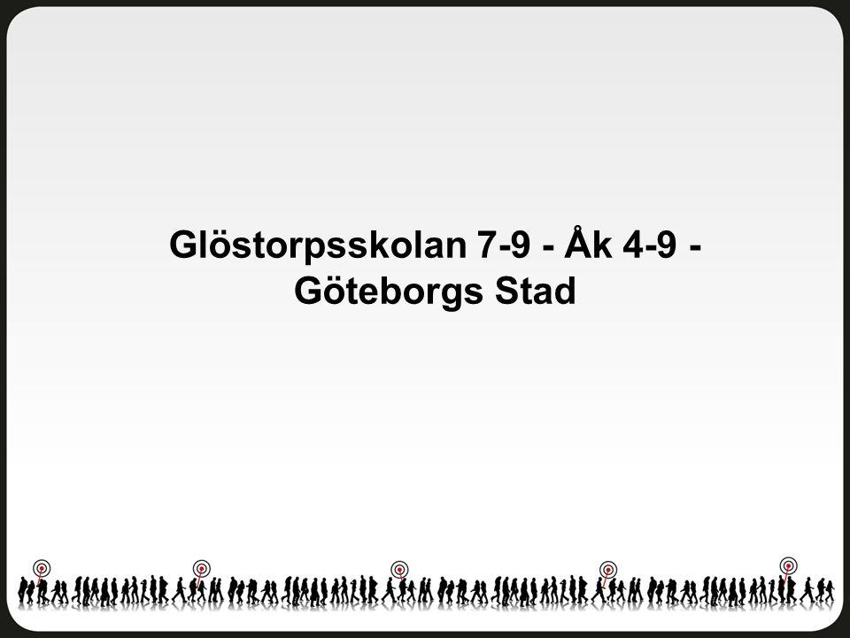 Glöstorpsskolan 7-9 - Åk 4-9 - Göteborgs Stad