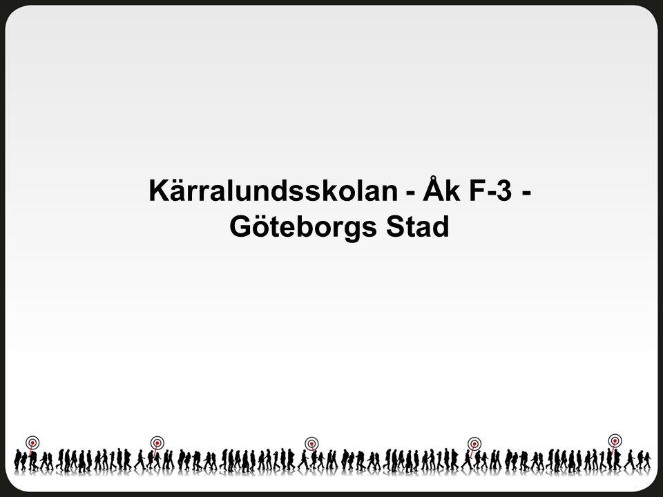 Fritidshem Kärralundsskolan - Åk F-3 - Göteborgs Stad Antal svar: 84