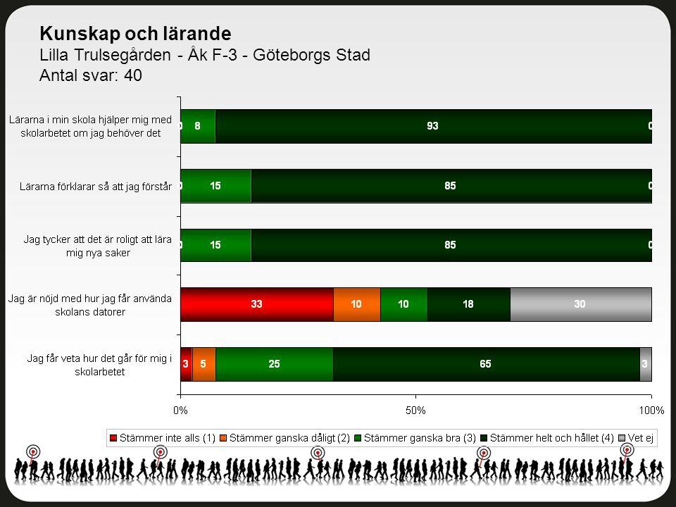Kunskap och lärande Lilla Trulsegården - Åk F-3 - Göteborgs Stad Antal svar: 40