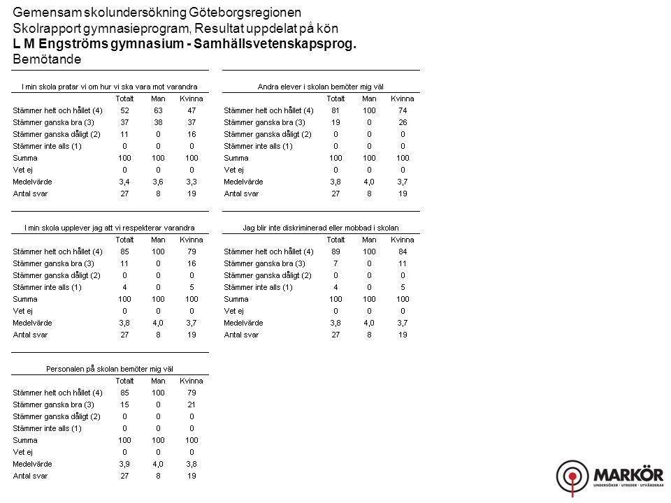 Gemensam skolundersökning Göteborgsregionen Skolrapport gymnasieprogram, Resultat uppdelat på kön L M Engströms gymnasium - Samhällsvetenskapsprog. Be