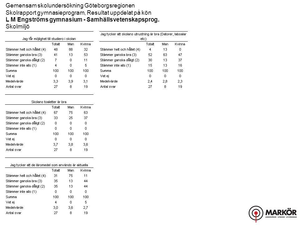 Gemensam skolundersökning Göteborgsregionen Skolrapport gymnasieprogram, Resultat uppdelat på kön L M Engströms gymnasium - Samhällsvetenskapsprog.
